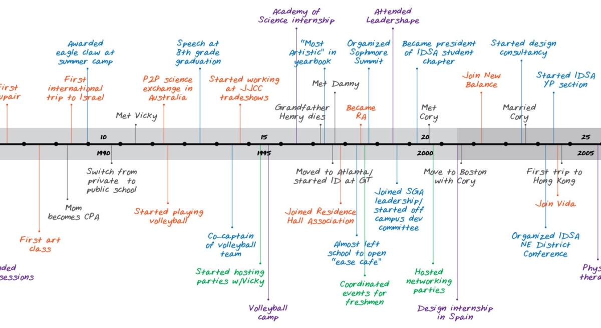 personalhistorytimeline